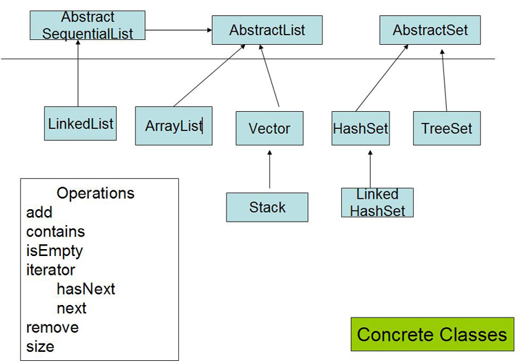 Software and security java basics of collections image map2g ccuart Image collections